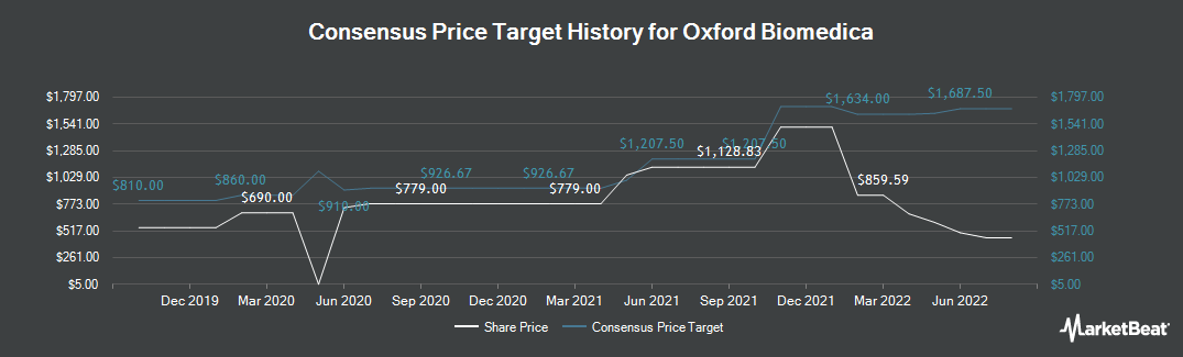 Price Target History for Oxford BioMedica (LON:OXB)
