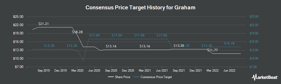 Price Target History for Graham (NYSE:GHM)