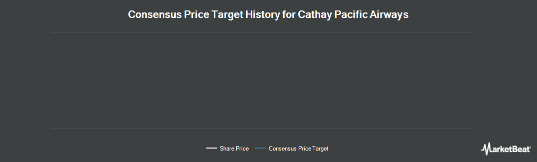 Price Target History for Cathay Pacific Airways (OTCMKTS:CPCAY)