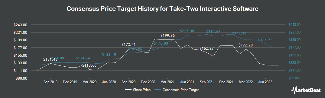 Price Target History for Take-Two Interactive Software (NASDAQ:TTWO)