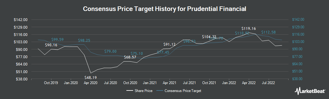 Price Target History for Prudential Financial (NYSE:PRU)