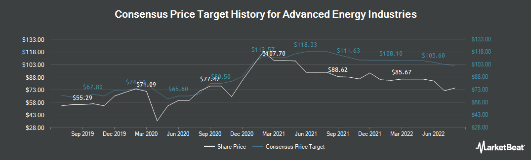 Price Target History for Advanced Energy Industries (NASDAQ:AEIS)