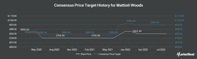 Price Target History for Mattioli Woods (LON:MTW)