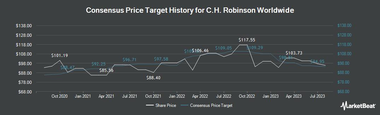 Price Target History for C. H. Robinson (NASDAQ:CHRW)