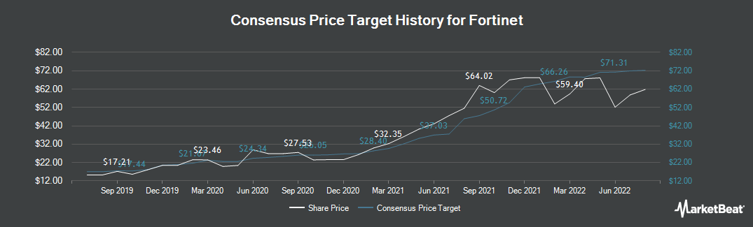 Price Target History for Fortinet (NASDAQ:FTNT)