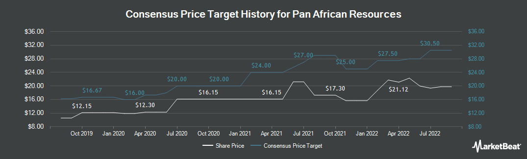 Price Target History for Pan African Resources (LON:PAF)