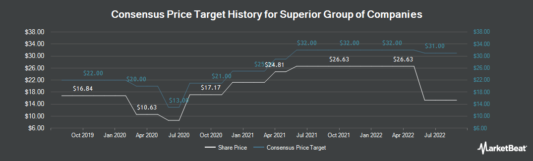 Price Target History for Superior Uniform Group (NASDAQ:SGC)