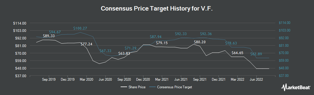Price Target History for VF (NYSE:VFC)