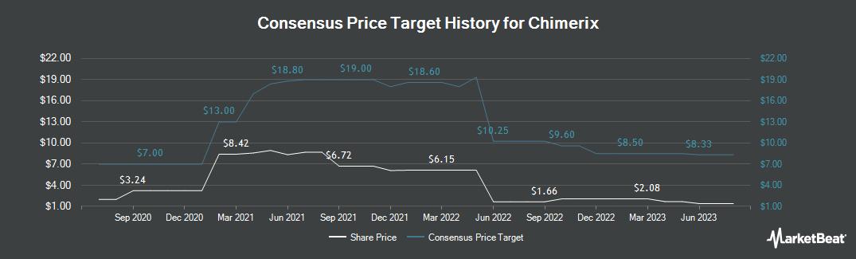 Price Target History for Chimerix (NASDAQ:CMRX)