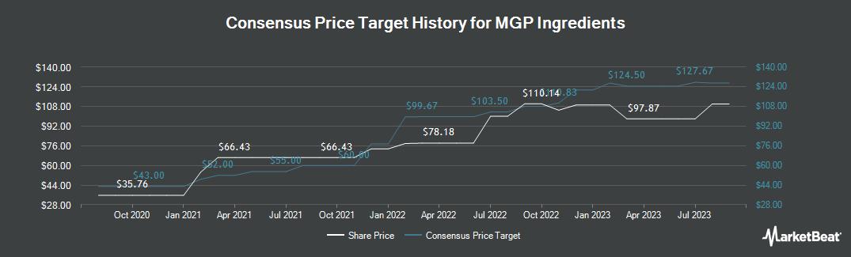 Price Target History for MGP Ingredients (NASDAQ:MGPI)
