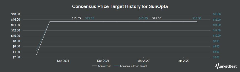Price Target History for SunOpta (TSE:SOY)