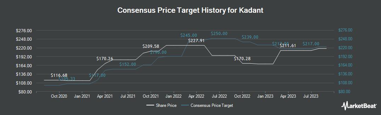 Price Target History for Kadant (NYSE:KAI)