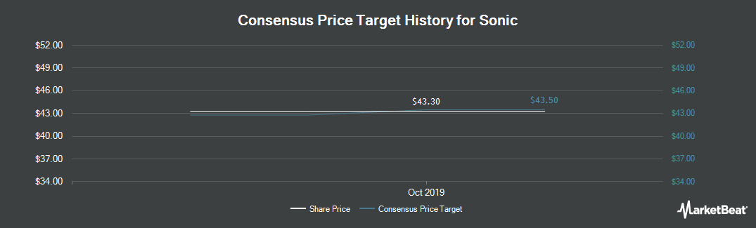 Price Target History for Sonic Drive-In (NASDAQ:SONC)