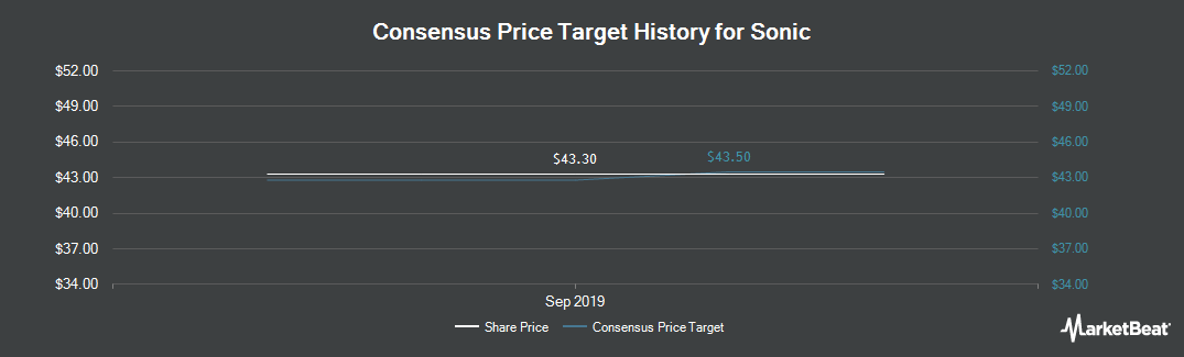 Price Target History for Sonic (NASDAQ:SONC)