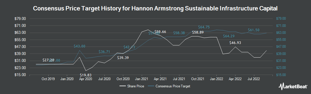 Price Target History for Hannon Armstrong (NYSE:HASI)