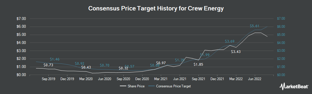 Price Target History for Crew Energy (TSE:CR)