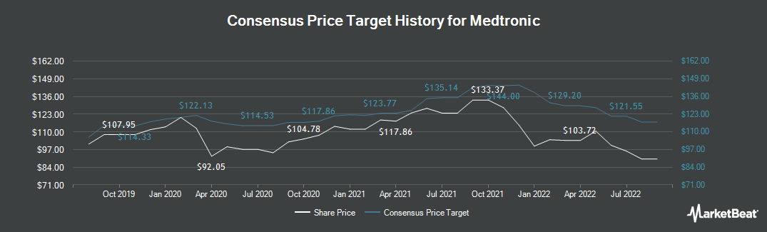Price Target History for Medtronic (NYSE:MDT)