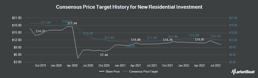 Price Target History for New Residential Investment (NYSE:NRZ)