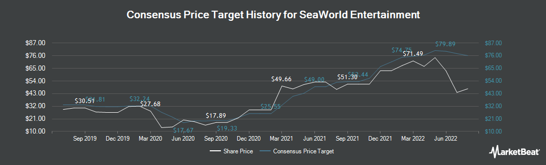 Price Target History for SeaWorld Parks & Entertainment (NYSE:SEAS)