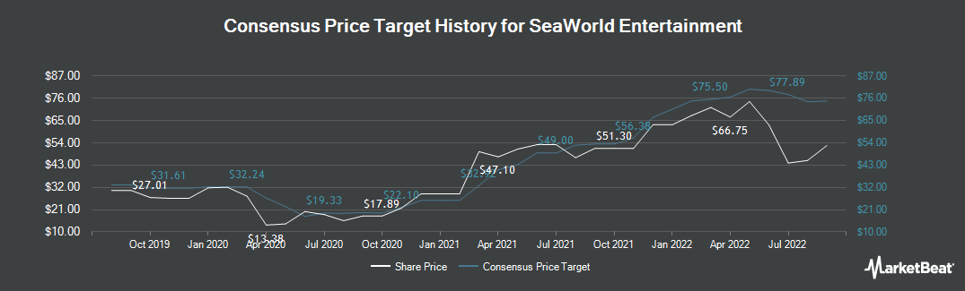 Price Target History for SeaWorld Entertainment (NYSE:SEAS)