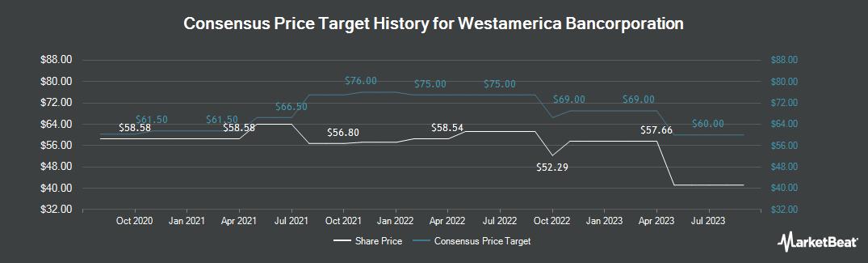 Price Target History for Westamerica Bancorporation (NASDAQ:WABC)