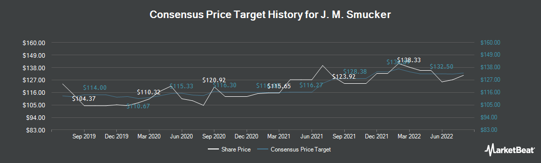 Price Target History for J M Smucker (NYSE:SJM)