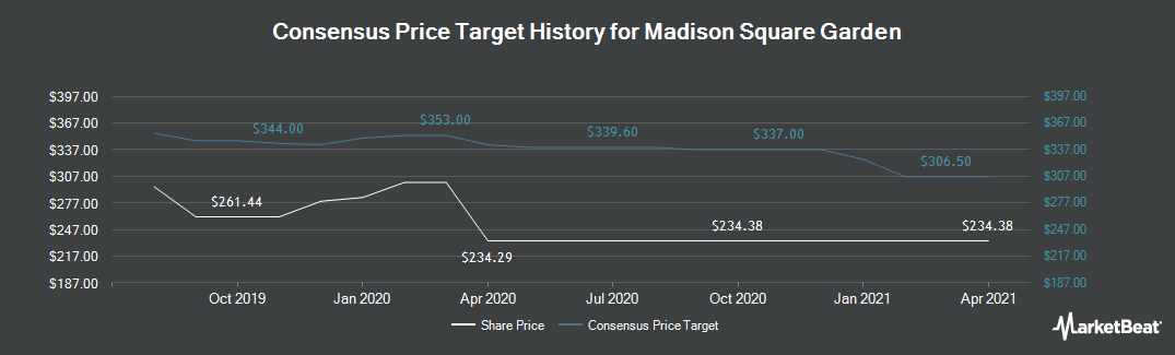 Price Target History for Madison Square Garden (NYSE:MSG)
