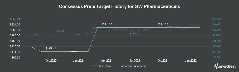 Price Target History for GW Pharmaceuticals PLC (NASDAQ:GWPH)