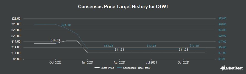 Price Target History for Qiwi (NASDAQ:QIWI)