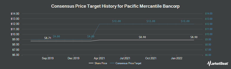Price Target History for Pacific Mercantile Bancorp (NASDAQ:PMBC)