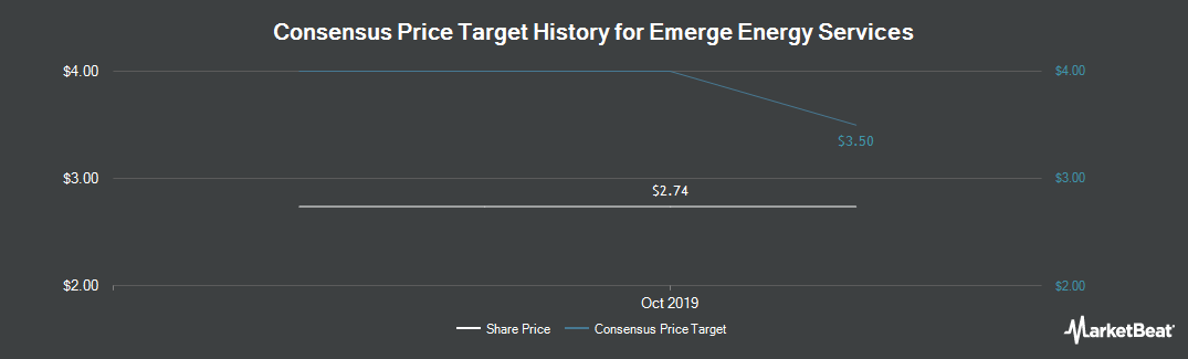 Price Target History for Emerge Energy Services (NYSE:EMES)