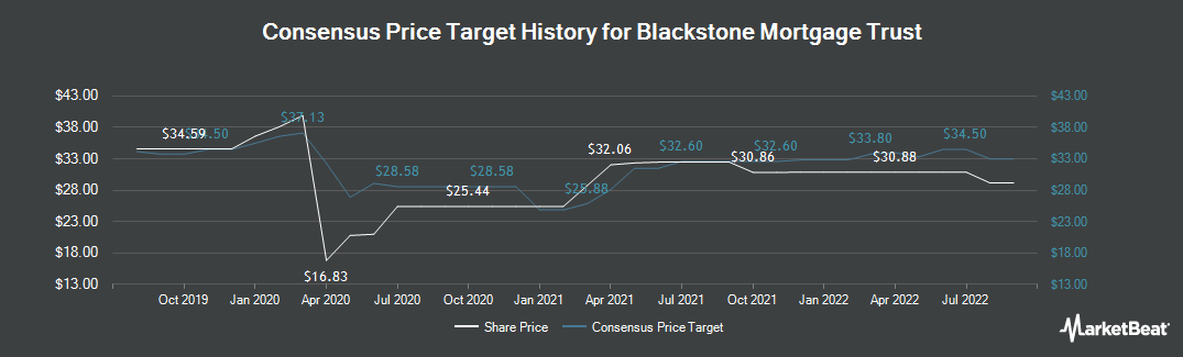 Price Target History for Blackstone Mortgage Trust (NYSE:BXMT)