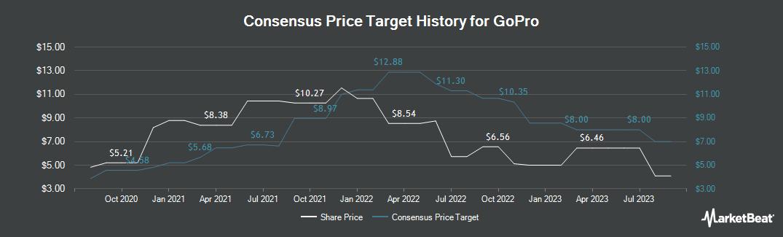 Price Target History for GoPro (NASDAQ:GPRO)