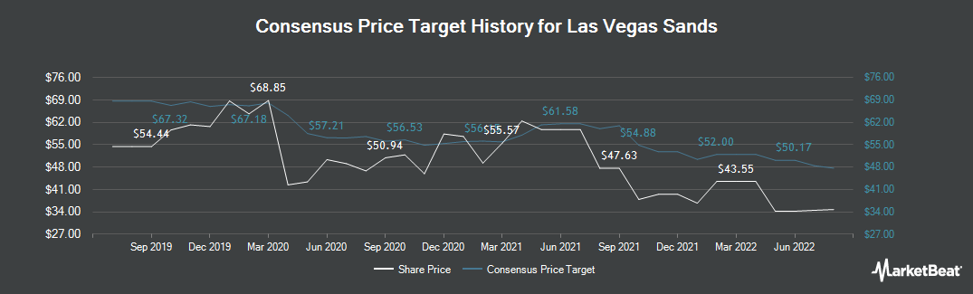Price Target History for Las Vegas Sands (NYSE:LVS)