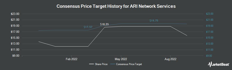 Price Target History for ARI Network Services (NASDAQ:ARIS)