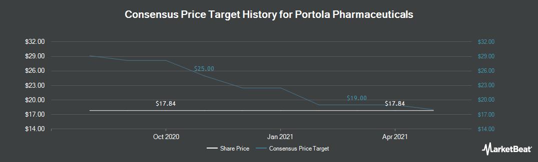Price Target History for Portola Pharmaceuticals (NASDAQ:PTLA)
