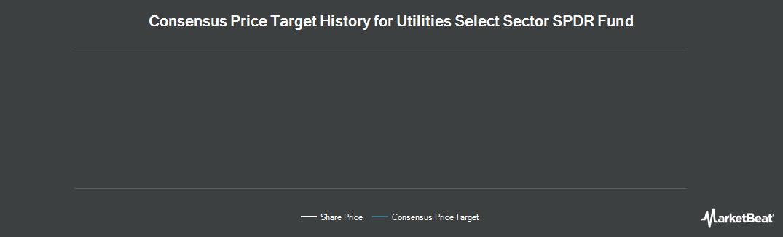 Price Target History for Utilities SPDR (NYSEARCA:XLU)