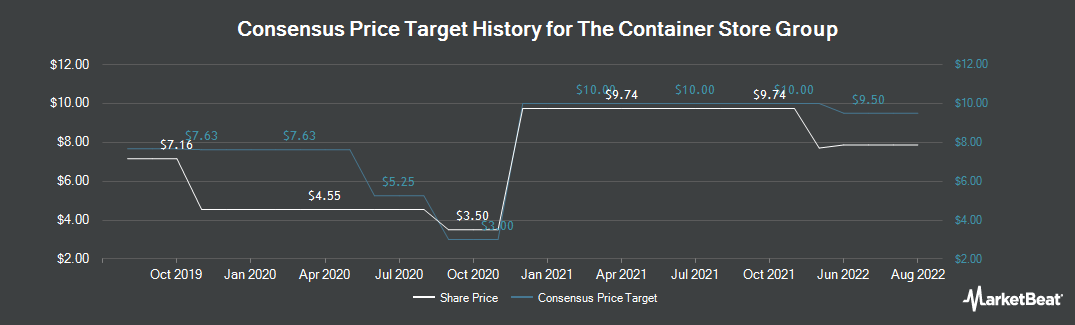 Price Target History for Container Store Group (NYSE:TCS)