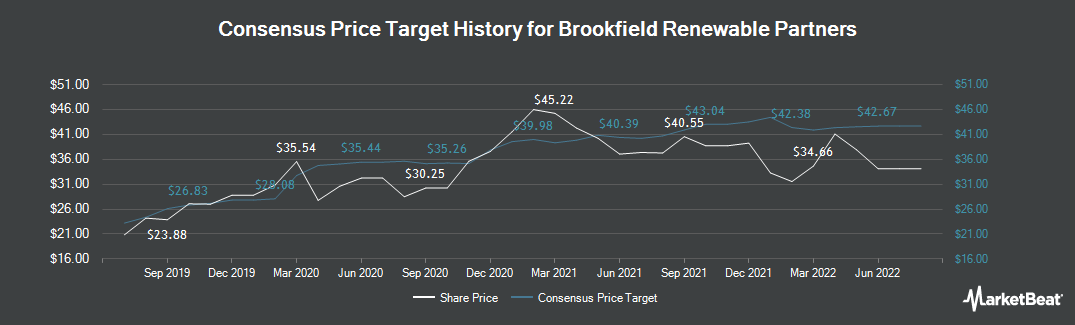 Price Target History for Brookfield Renewable Partners (NYSE:BEP)