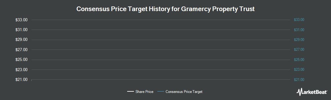 Price Target History for Gramercy Property Trust (NYSE:GPT)