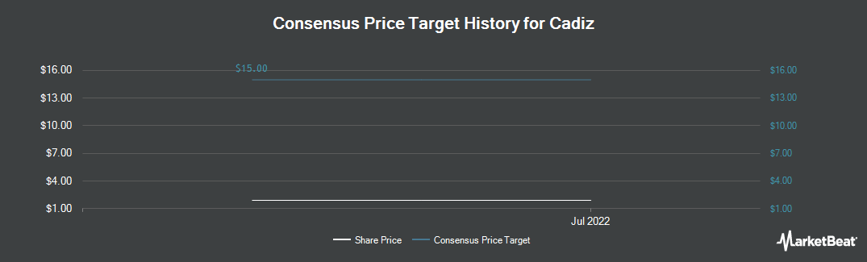 Price Target History for Cadiz (NASDAQ:CDZI)
