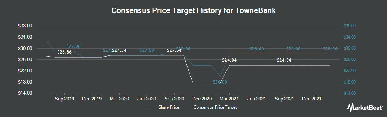 Price Target History for TowneBank (NASDAQ:TOWN)