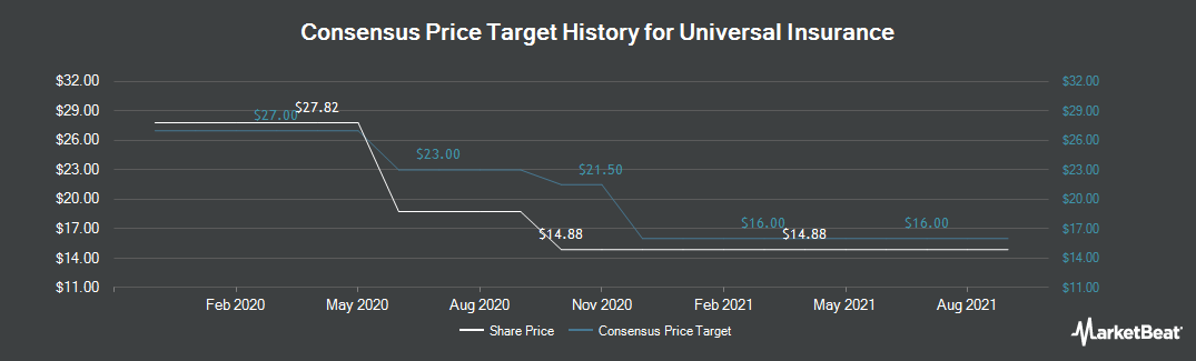 Price Target History for Universal Insurance (NYSE:UVE)