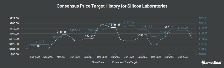 Price Target History for Silicon Labs (NASDAQ:SLAB)