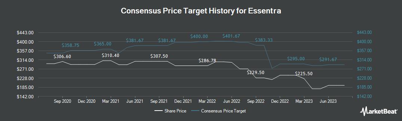 Price Target History for Essentra (LON:ESNT)