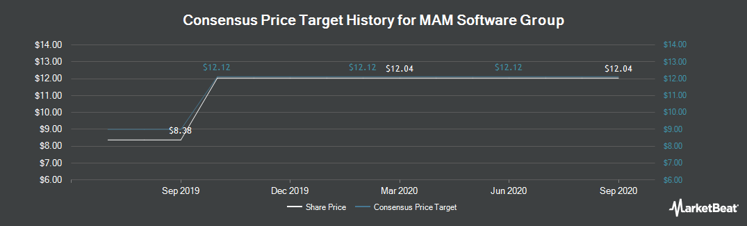 Price Target History for MAM Software Group (NASDAQ:MAMS)