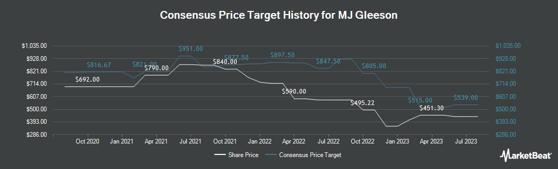 Price Target History for Mj Gleeson (LON:GLE)