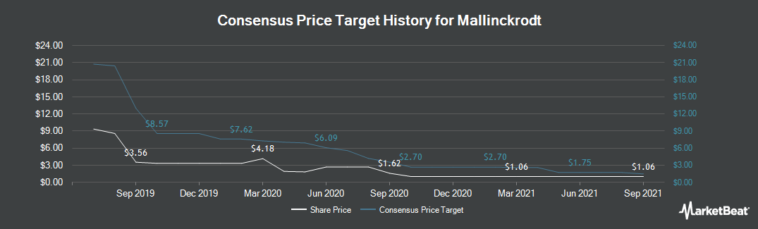 Price Target History for Mallinckrodt PLC (NYSE:MNK)