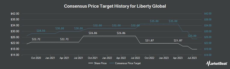 Price Target History for Liberty Global PLC (NASDAQ:LBTYK)