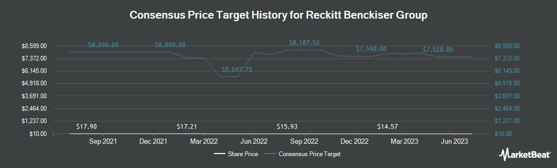 Price Target History for Reckitt Benckiser (OTCMKTS:RBGLY)